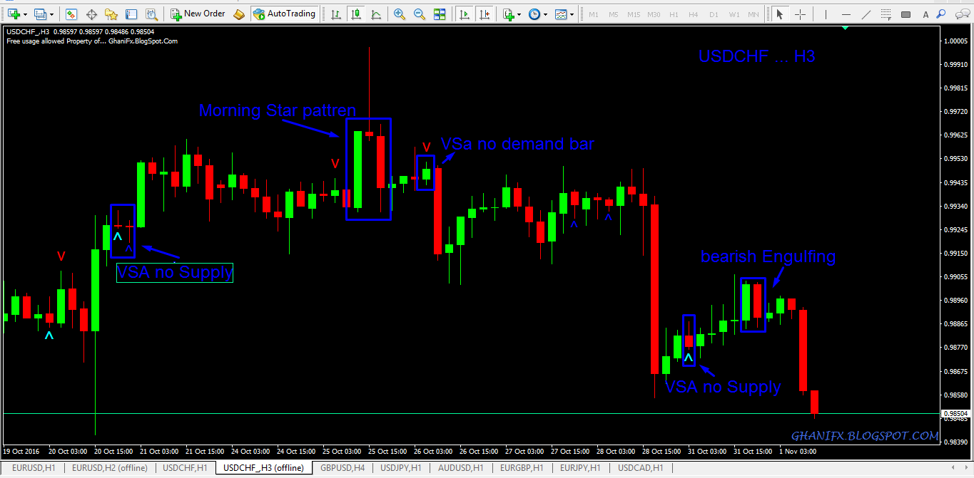 How to Hack Market Through Custom Time Frames  - FxGhani Trading
