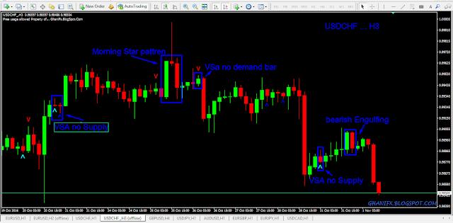How to Beat Market Through Custom Time Frames.