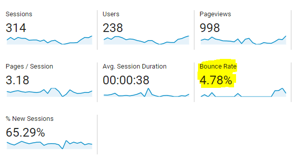 Install Google Analytics on Blogger blog Bounce Rate Dropped Suddenly