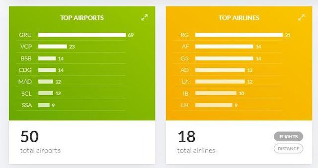 Curiosidade: Flightradar 24 - o site que calcula as suas estatísticas de viagem!