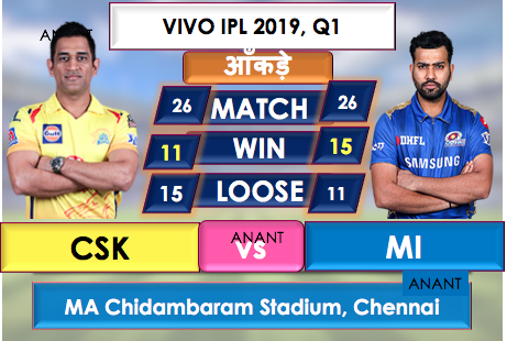 Match  Preview : Mumbai Indians VS  Chennai Super Kings in Qualifier 1.