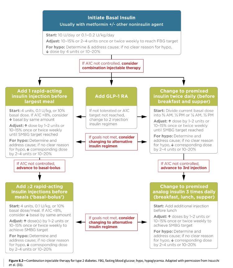 ZONA DE SALUD DE OFRA: Tratamiento farmacológico para la