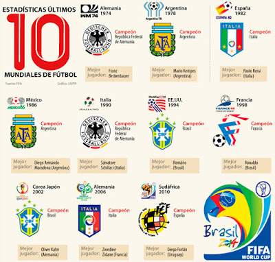 Logos Mundiales Fútbol