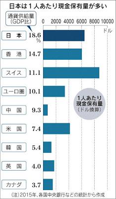 日本 現金保有量 GDP比 世界 比較