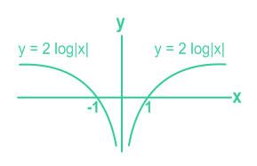 Sifat logaritma yang kita gunakan untuk soal ini merupakan  PEMBAHASAN SBMPTN MATEMATIKA PERSAMAAN DAN FUNGSI LOGARITMA
