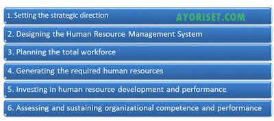 HOW TO DEVELOP A STRATEGIC HUMAN RESOURCE PLAN