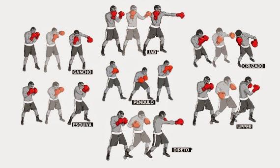 Regras e golpes no Boxe