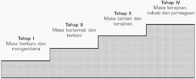 Skema Stuffen Theorien (Teori Tangga)