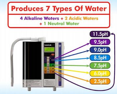 Types of Kangen Water