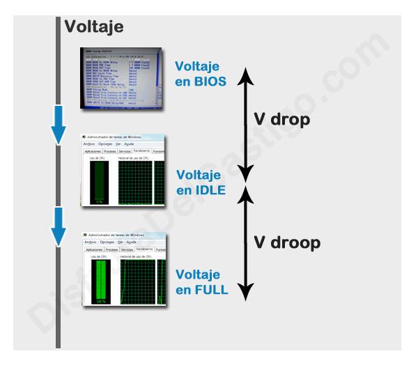 esquema vdrop vdroop voltajes overclock