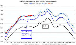 Hotels: Occupancy Rate decreases Year-over-Year, Close to Record Annual Pace