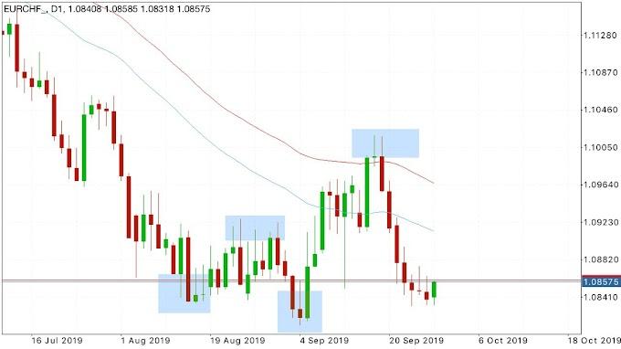 Intraday Trading Ideas EURCHF