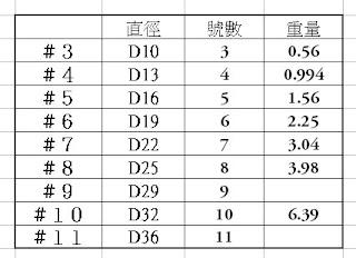 鋼筋人: 測試:參考資料(二)鋼筋號數資料