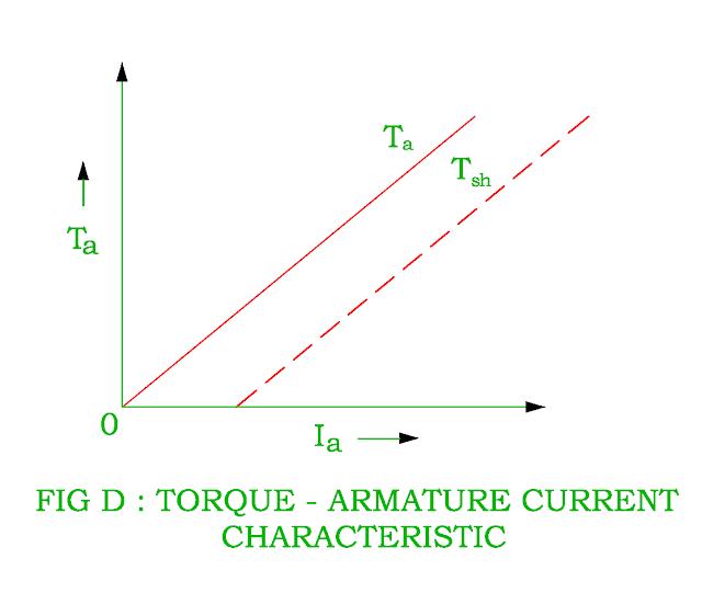 torque-armature-current-characteristic-of-dc-shunt-motor.png