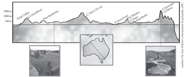 Relief (Bentuk Muka Bumi) Daratan