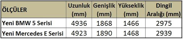 yeni-bmw-520d-mercedes-e220d-%25C3%25B6l%25C3%25A7%25C3%25BC-dimensions.jpg