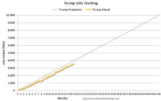Trump Job Tracker