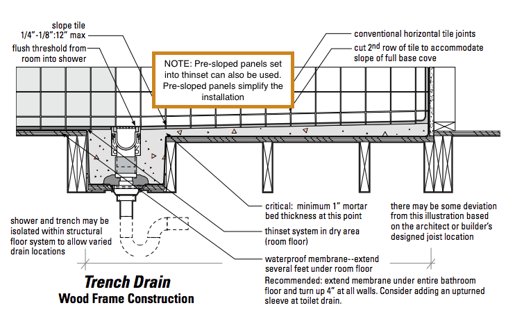 This information is advisory and the guidance provided is not legally binding  Refer to specific codes and regulations within your jurisdictions. Shower Trench Drain Explained   Curbless Shower   EZ Able    Need
