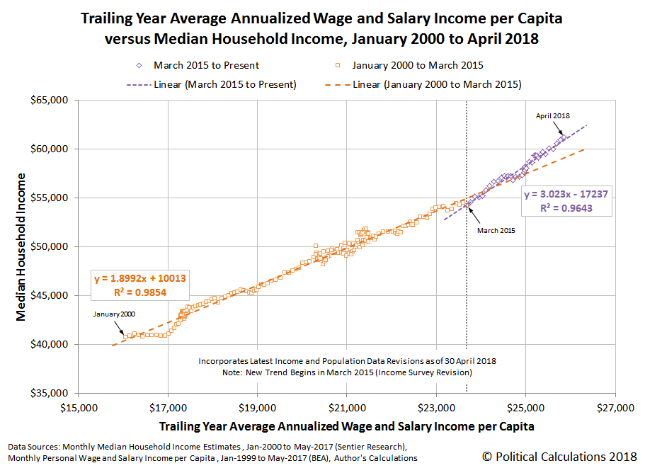 Trailing Year Average Annualized Wage and Salary Income per Capita versus Median Household Income, January 2000 to April 2018