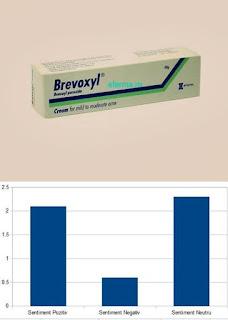 BREVOXYL pareri Unguent acnee cu Peroxid de Benzoil