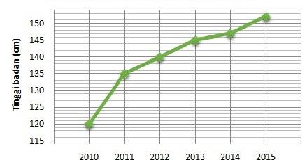 Penyajian data menggunakan diagram garis belajar matematika ccuart Gallery
