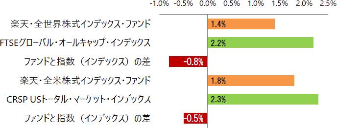 過去1ヵ月の騰落率とファンドと指数の差
