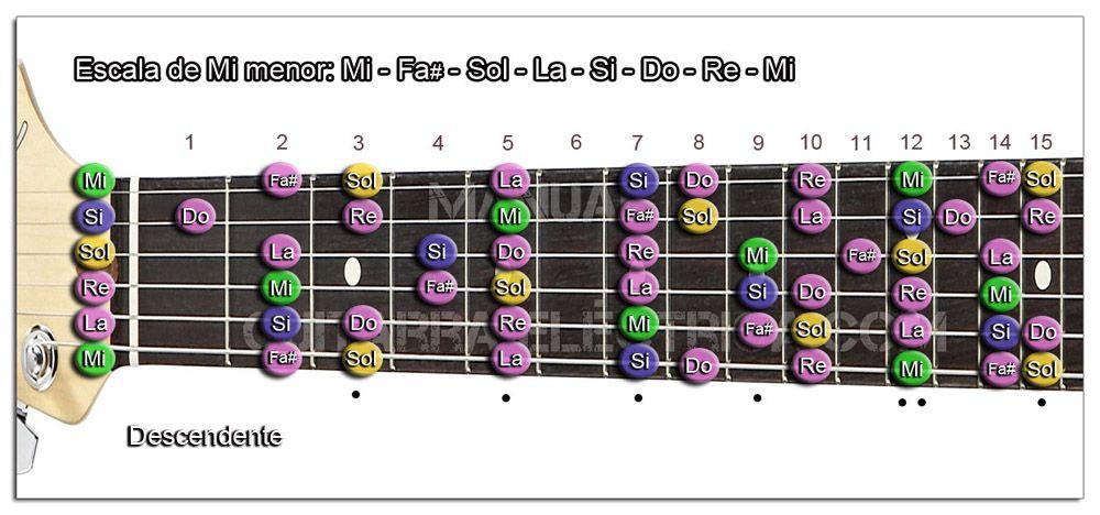 Escala Guitarra Mi menor natural (E)