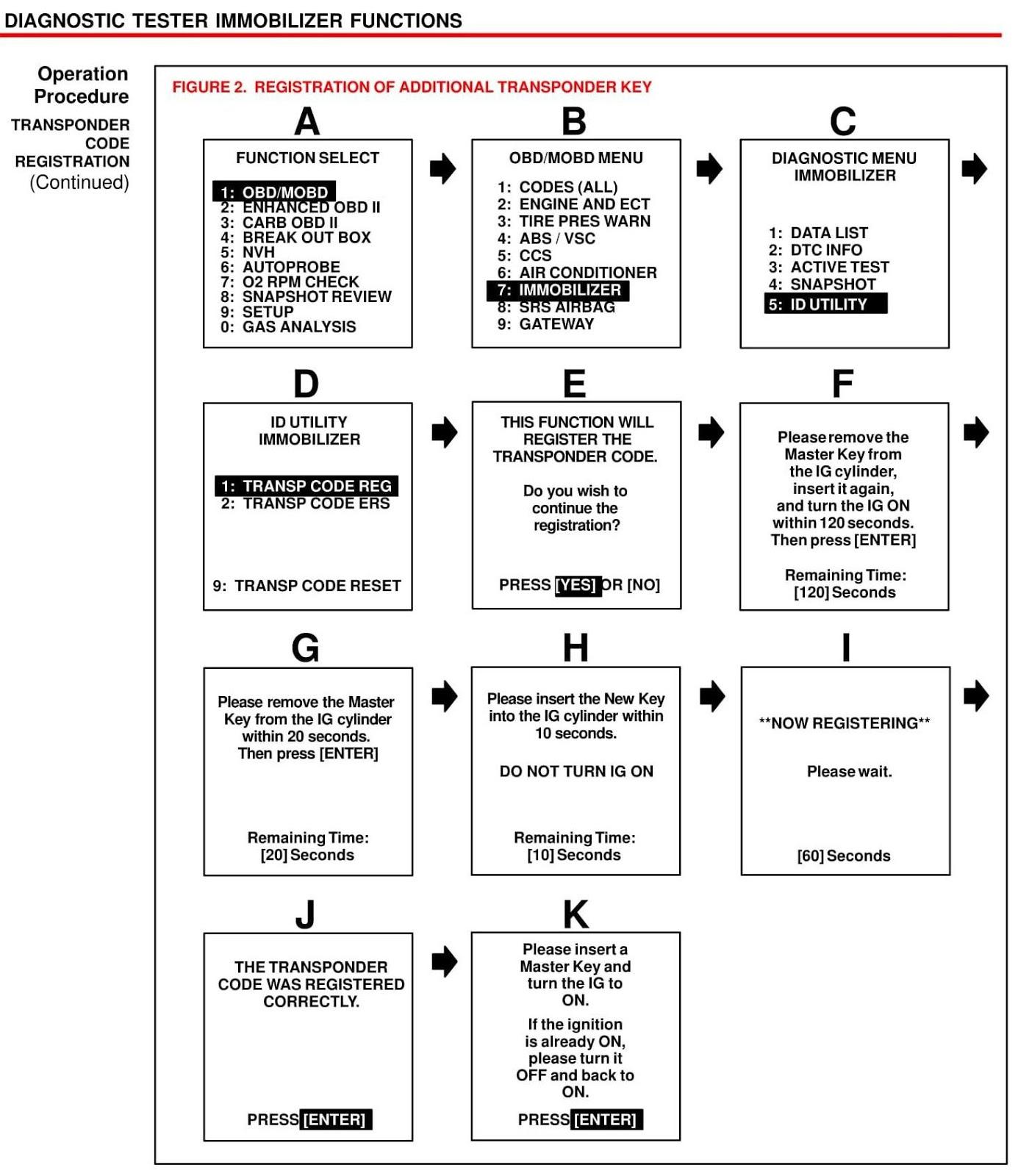 прописка данных в эбу toyota