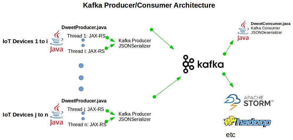 Java kafka send byte array