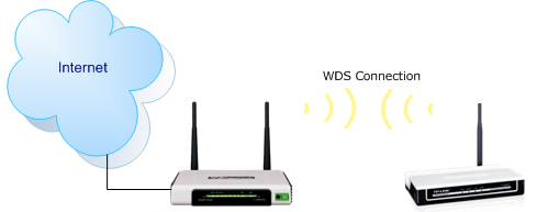 Cara Menghubungkan Router TP-Link MR3420 dengan ZyXEL
