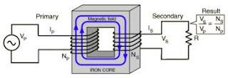 Pengertian Trafo atau Transformator