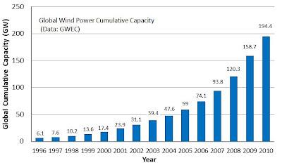 energia eolica mundial