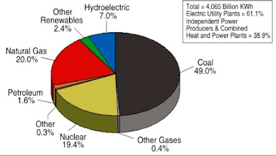 Coal Is Used For What