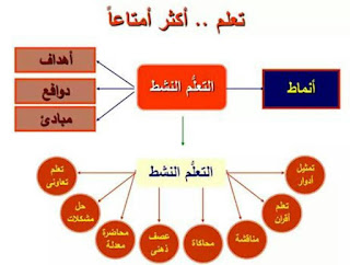 حقيبة استراتيجيات التعلم النشط لكل معلم المنهاج المصري 1.jpg