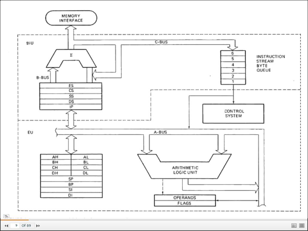 Architecture Of 8085 Microprocessor With Block Diagram Pdf 04 Volvo Xc90 Wiring 8086 Internal Architechture