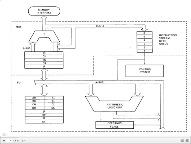 8086 Microprocessor Complete: 8086 Microprocessor Internal