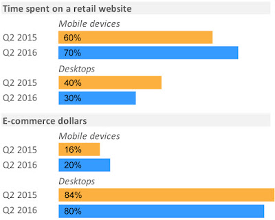 mobile devices and ecommerce :mobile vs desktop