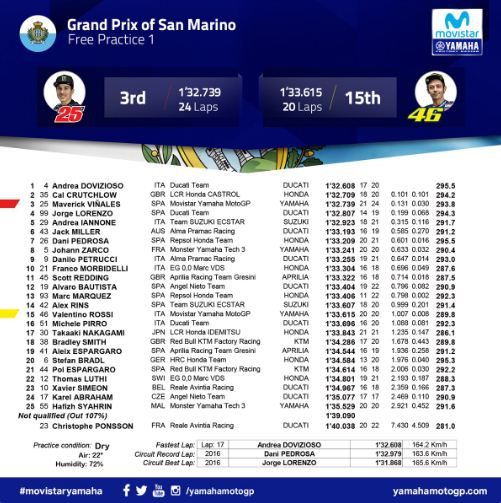 Hasil FP1 MotoGP San Marino 2018 - Dovizioso, Crutchlow, Vinales.