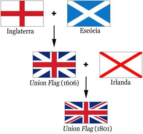 A bandeira do Reino Unido é composta pela sobreposição das bandeiras dos  três países que formam o reino  Inglaterra f32aa50befcb8