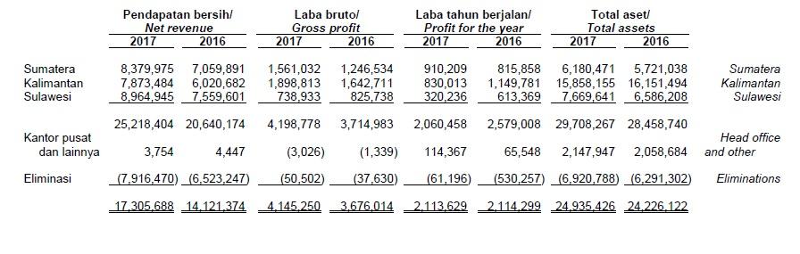 Aali Pt Astra Agro Lestari Tbk Analisa Fundamental Saham Indonesia