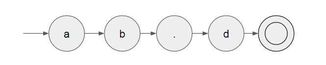 對於 pattern 'ab.d' 所建立的狀態機