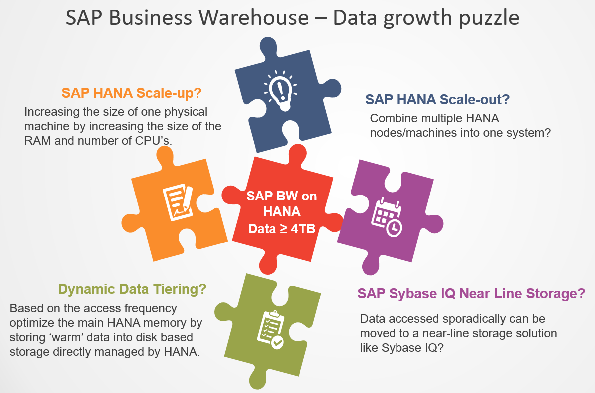 sap bw on hana sap hana tutorials and materials sap hana certifications sap [ 1193 x 788 Pixel ]