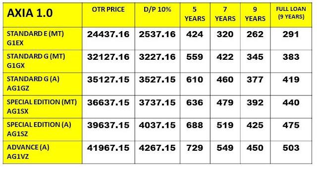 Pricelist Perodua Axia