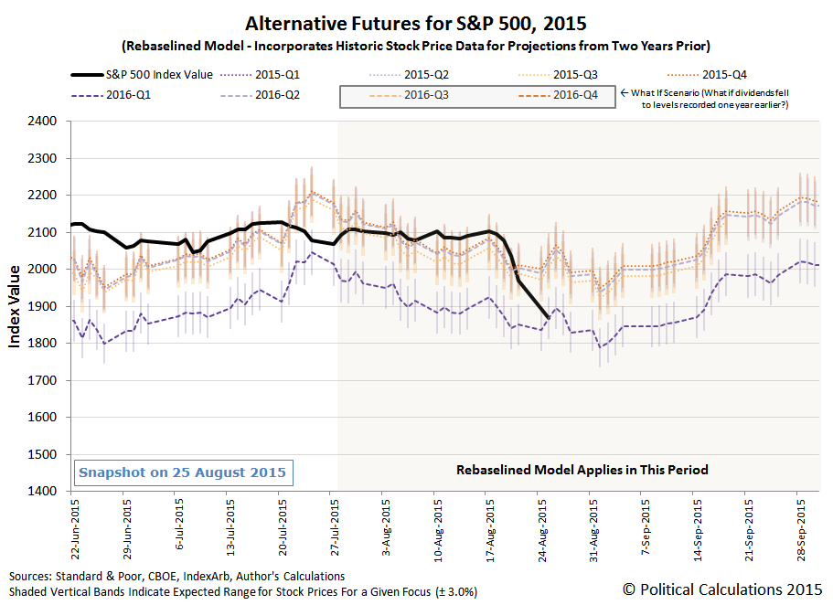 Alternative Futures for the S&P 500 - 2015Q3 - Rebaselined Model - Snapshot on 25 August 2015