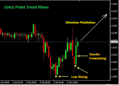 Entry point trend rises