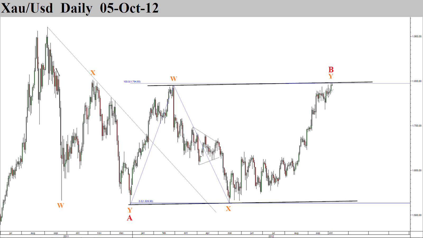 Gold And Forex Ewysis October