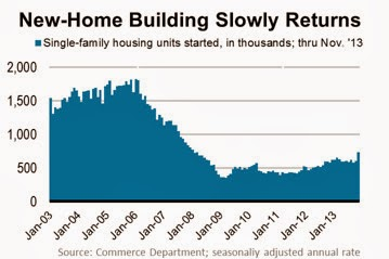 A graph showing New-Home Building Slowly Returning