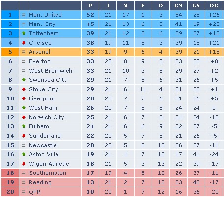 Tabela Premiership