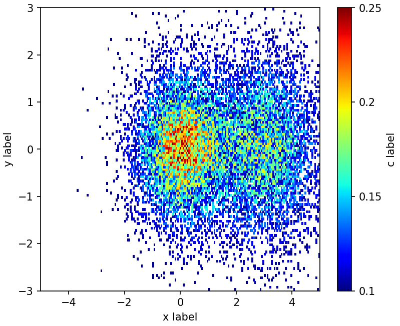 Python Matplotlib Tips: Pcolor with cut data below lower