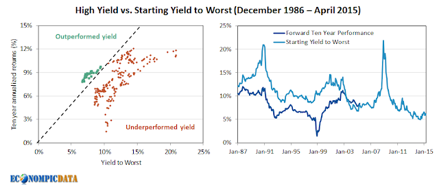 The Asymmetry of Reaching for Yield at Low Spreads